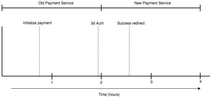 Смена платежного сервиса с помощью A-B теста через HAProxy - 5