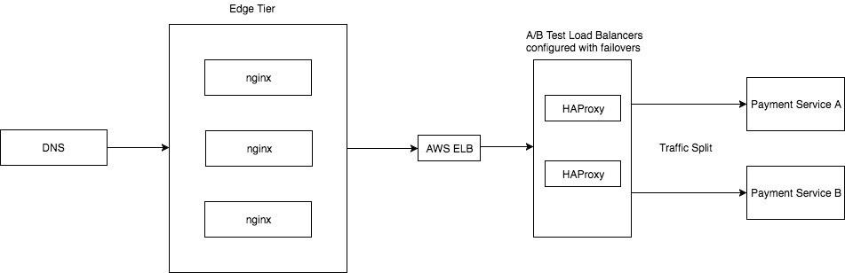 Смена платежного сервиса с помощью A-B теста через HAProxy - 6