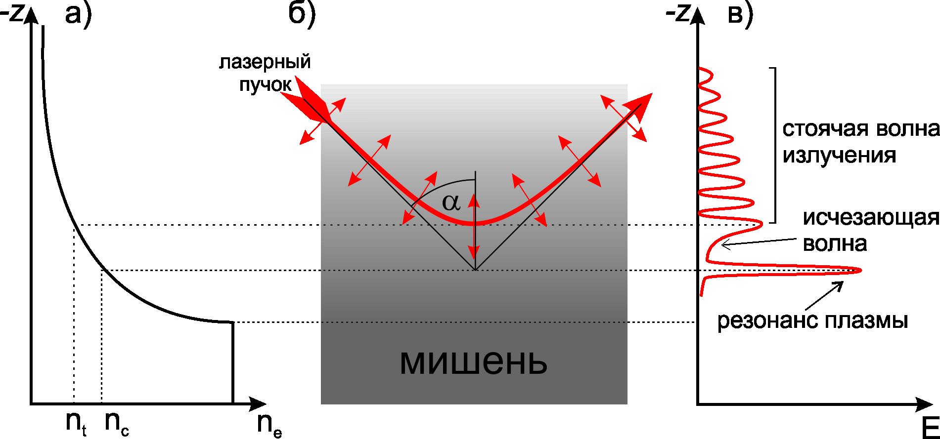 Ускорение протонов лазером из кусочка фольги - 3