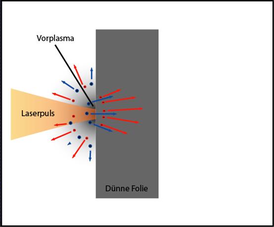 Ускорение протонов лазером из кусочка фольги - 4
