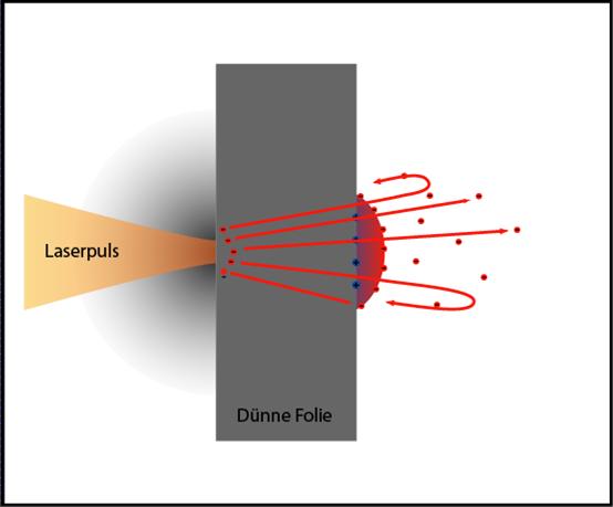 Ускорение протонов лазером из кусочка фольги - 5