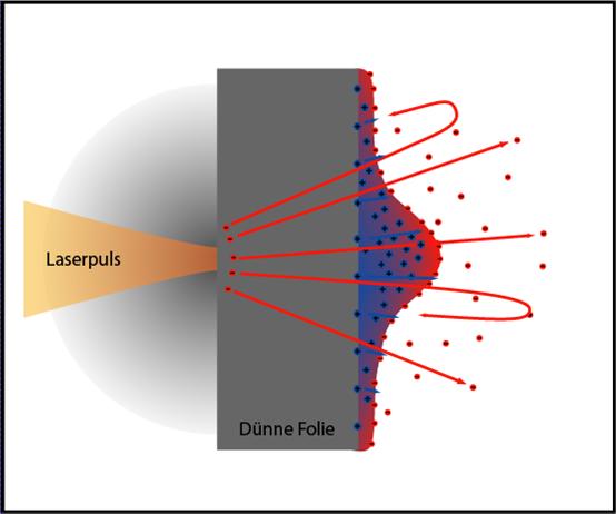 Ускорение протонов лазером из кусочка фольги - 6