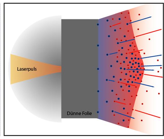 Ускорение протонов лазером из кусочка фольги - 7