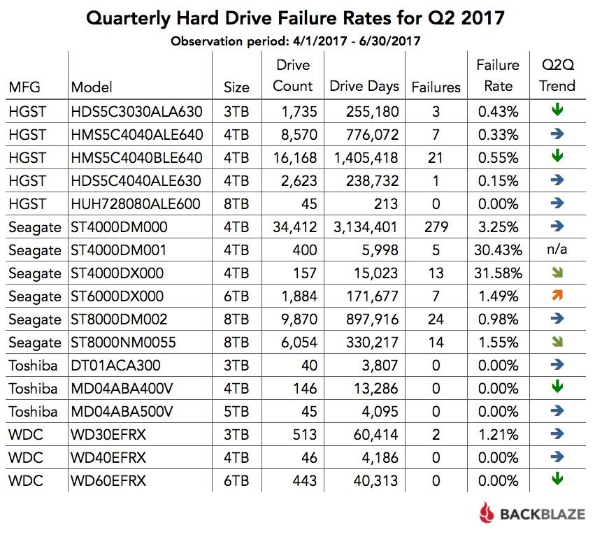 Отчёт Backblaze по надёжности HDD: диски Enterprise выходят из строя чаще, чем потребительские модели - 2