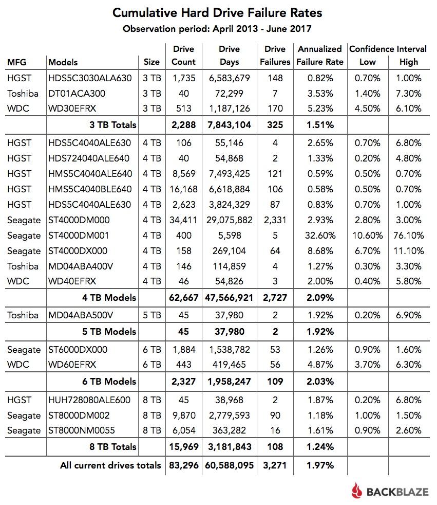 Отчёт Backblaze по надёжности HDD: диски Enterprise выходят из строя чаще, чем потребительские модели - 3