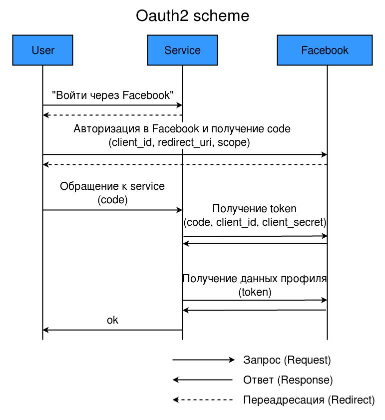 Приложения для Tarantool 1.7. Часть 2. OAuth2-авторизация - 2