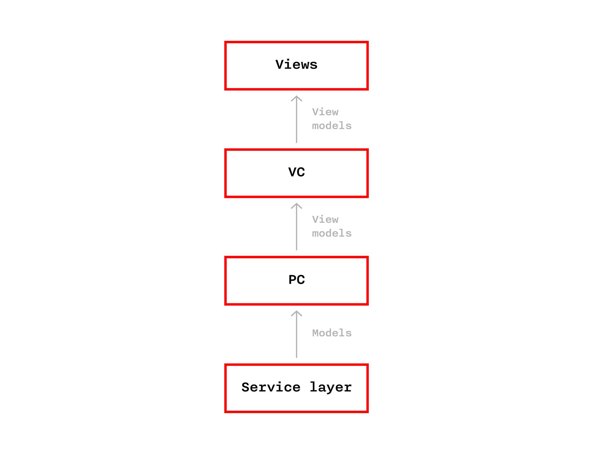 Разработка мобильного приложения для «РосЕвроБанк»: кейс - 15