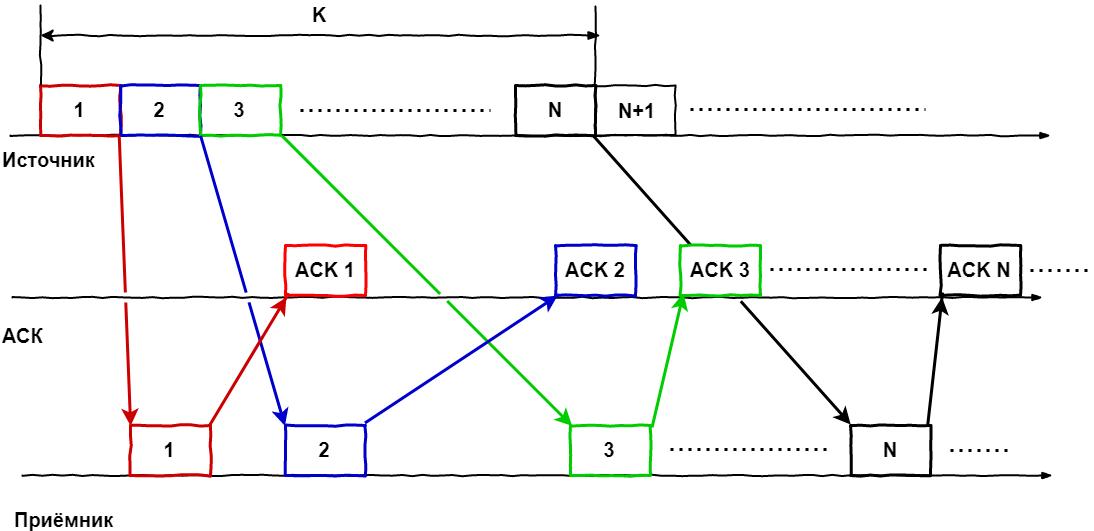 В поисках утерянного гигабита или немного про окна в TCP - 2