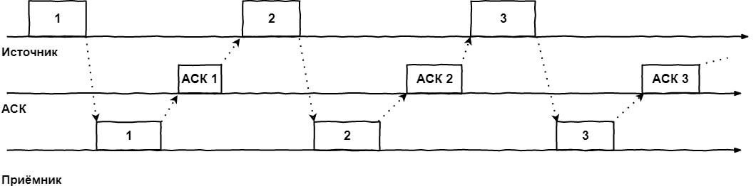 В поисках утерянного гигабита или немного про окна в TCP - 1