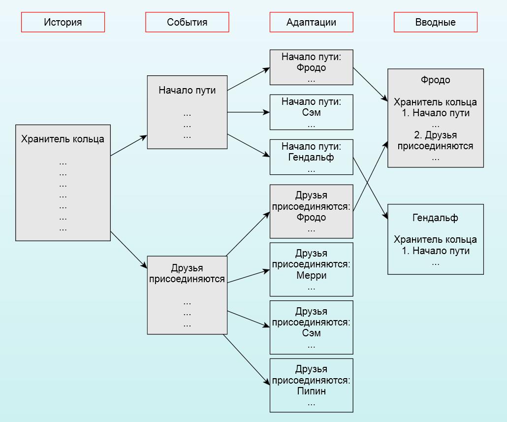 НИМС — специфичный сценарный софт (для ролевых игр живого действия) - 2