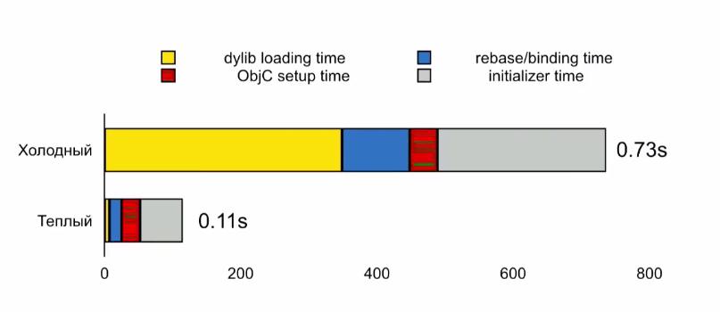 Оптимизация времени запуска iOS-приложений - 2