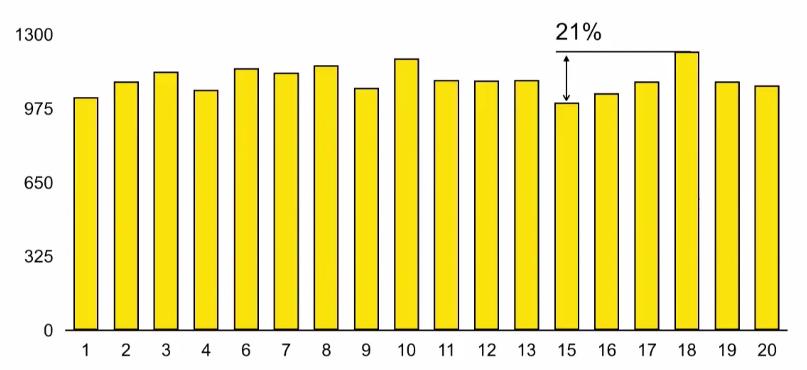 Оптимизация времени запуска iOS-приложений - 6