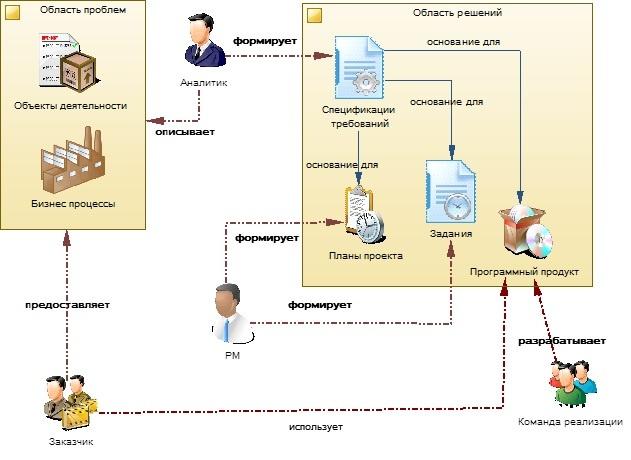 Практика формирования требований в ИТ проектах от А до Я. Часть 1. Вводная - 2