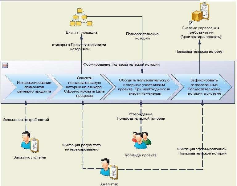 Практика формирования требований в ИТ проектах от А до Я. Часть 2. Цели и Потребности - 10