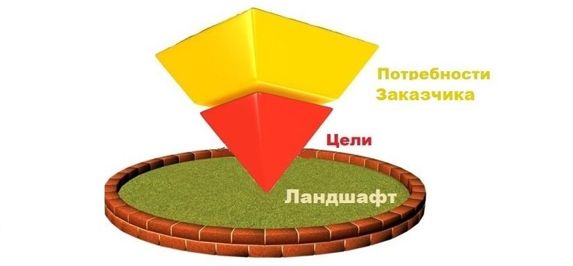 Практика формирования требований в ИТ проектах от А до Я. Часть 2. Цели и Потребности - 5