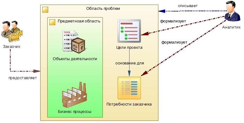 Практика формирования требований в ИТ проектах от А до Я. Часть 2. Цели и Потребности - 6