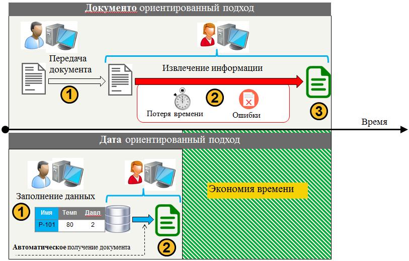 Переход к датаориентированному проектированию - 11