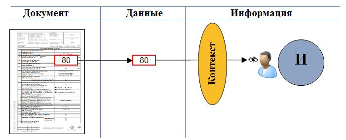 Переход к датаориентированному проектированию - 2