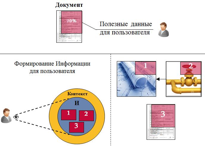 Переход к датаориентированному проектированию - 3