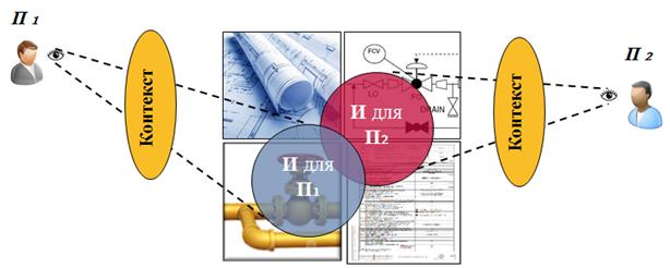 Переход к датаориентированному проектированию - 4