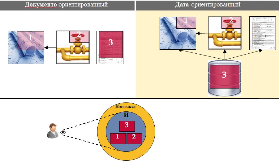 Переход к датаориентированному проектированию - 5