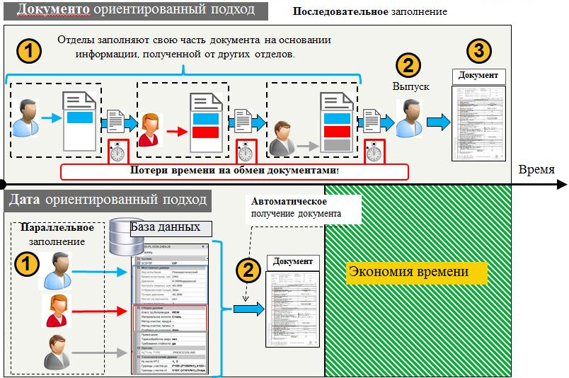Переход к датаориентированному проектированию - 6