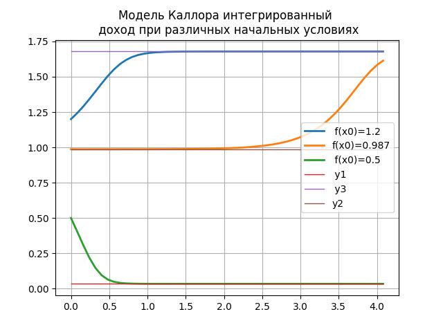 Простые модели экономической динамики на Python - 7