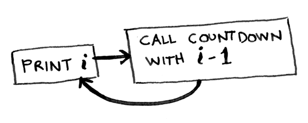 Как работает рекурсия – объяснение в блок-схемах и видео - 3