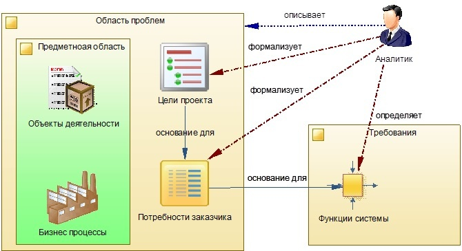 Практика формирования требований в ИТ проектах от А до Я. Часть 3. Функции системы и Границы проекта - 2