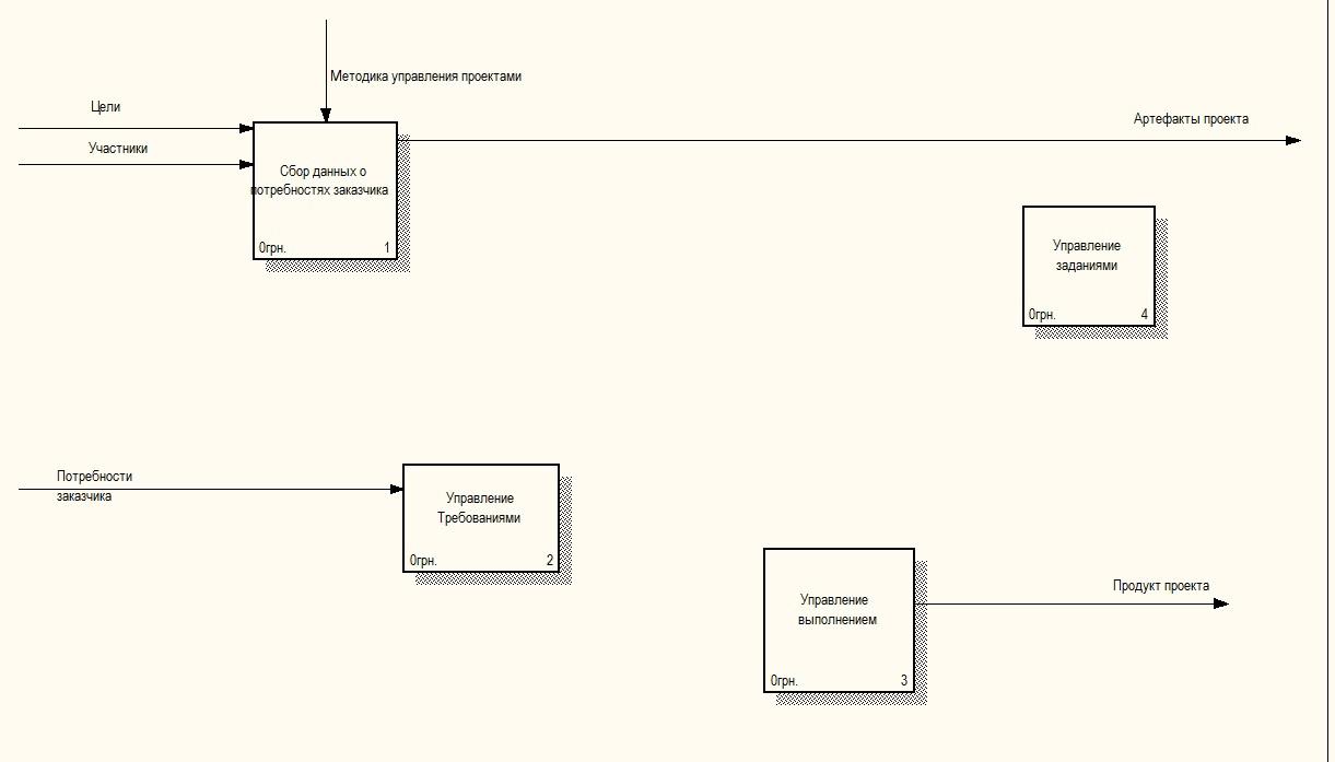 Практика формирования требований в ИТ проектах от А до Я. Часть 3. Функции системы и Границы проекта - 5
