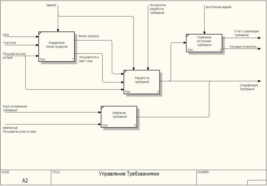 Практика формирования требований в ИТ проектах от А до Я. Часть 3. Функции системы и Границы проекта - 8
