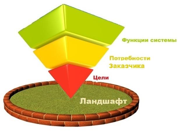 Практика формирования требований в ИТ проектах от А до Я. Часть 3. Функции системы и Границы проекта - 1