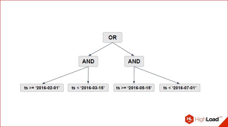 Секционирование PostgreSQL с помощью pg_pathman - 13