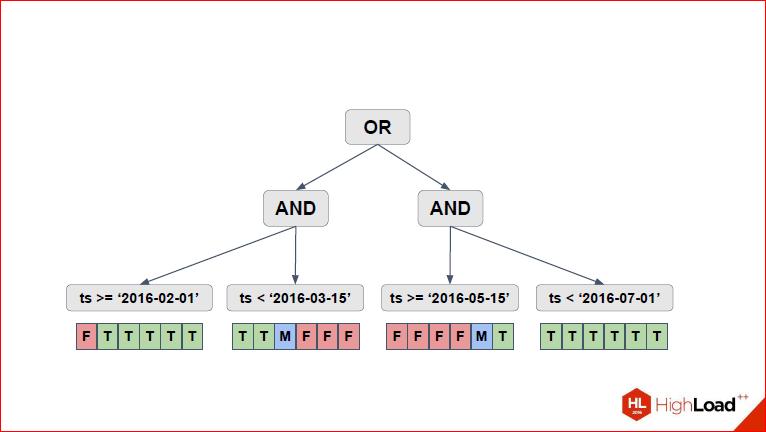Секционирование PostgreSQL с помощью pg_pathman - 15