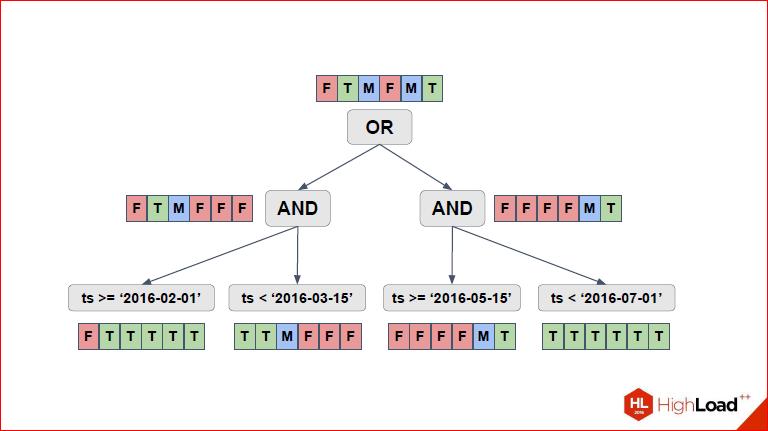 Секционирование PostgreSQL с помощью pg_pathman - 17