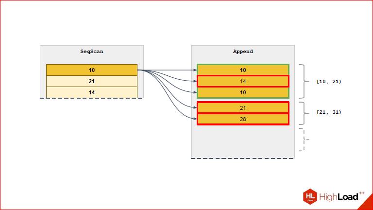 Секционирование PostgreSQL с помощью pg_pathman - 20