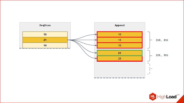 Секционирование PostgreSQL с помощью pg_pathman - 21