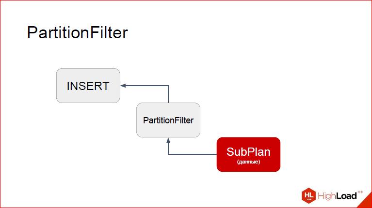 Секционирование PostgreSQL с помощью pg_pathman - 29