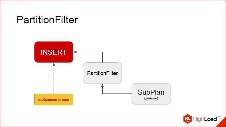 Секционирование PostgreSQL с помощью pg_pathman - 33