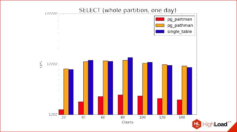 Секционирование PostgreSQL с помощью pg_pathman - 39