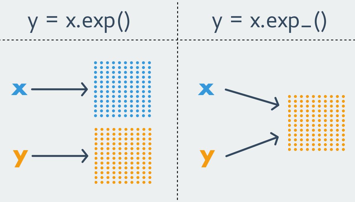 Графическое представление mutable и immutable функций