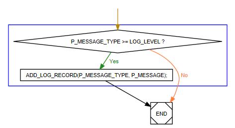 Использование Graphviz для построения блок-схем - 2
