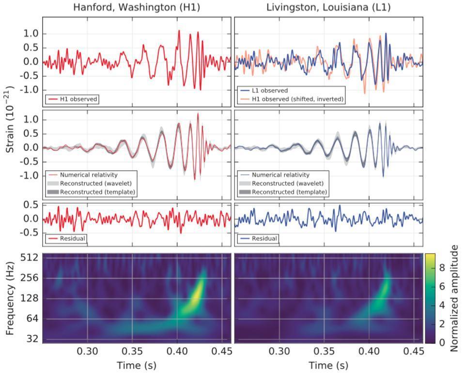 Спросите Итана: как гравитационные волны убегают из чёрной дыры? - 4