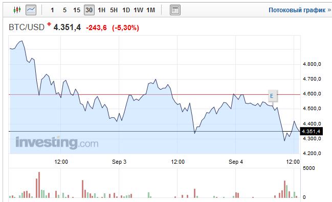 В Китае запретили ICO, организаторов обязали вернуть средства инвесторам - 2