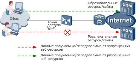 Huawei Agile Distributed Wi-Fi Solution: что это? Часть вторая - 11