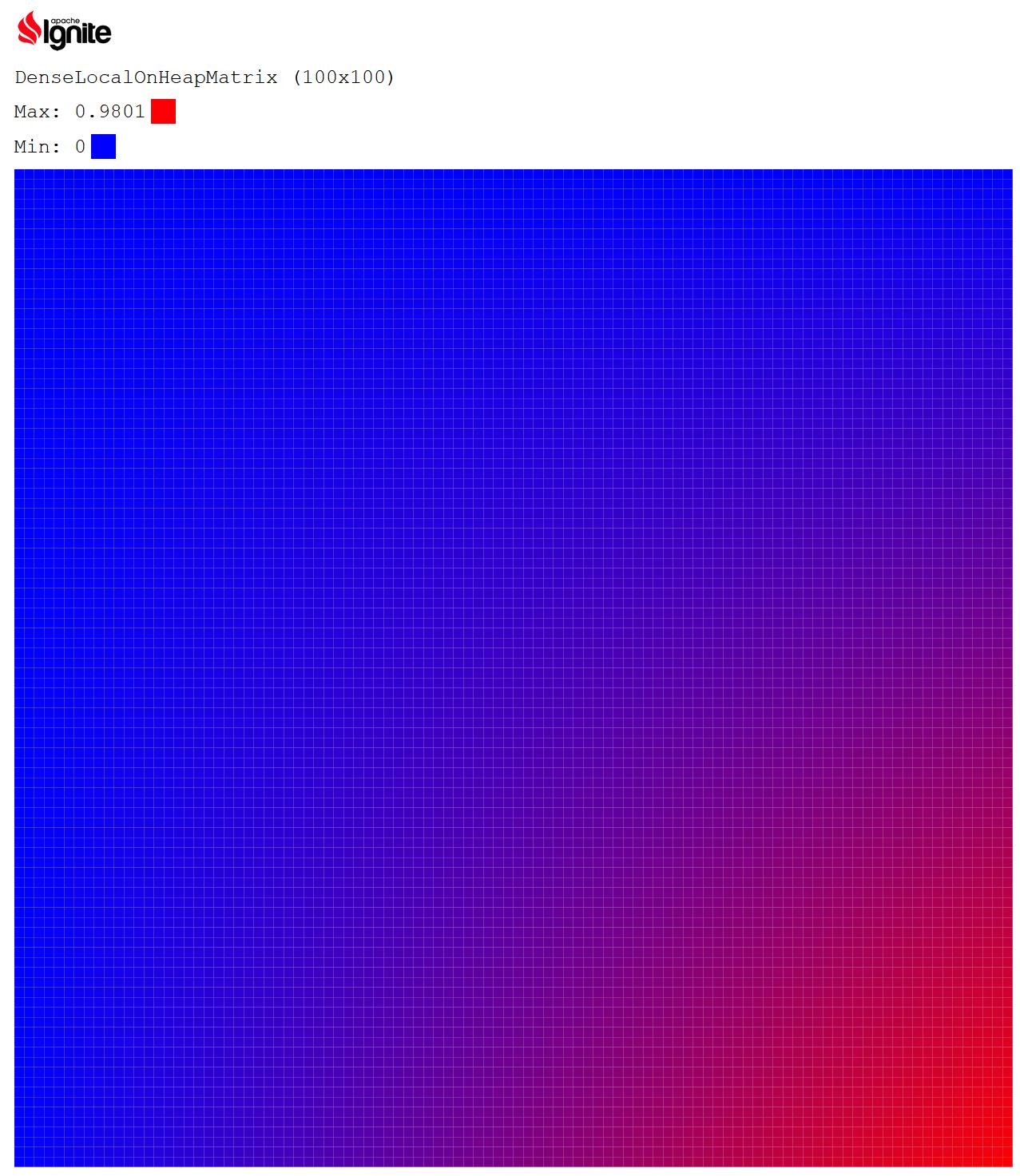 скриншот — вывод в браузере модифицированного примера