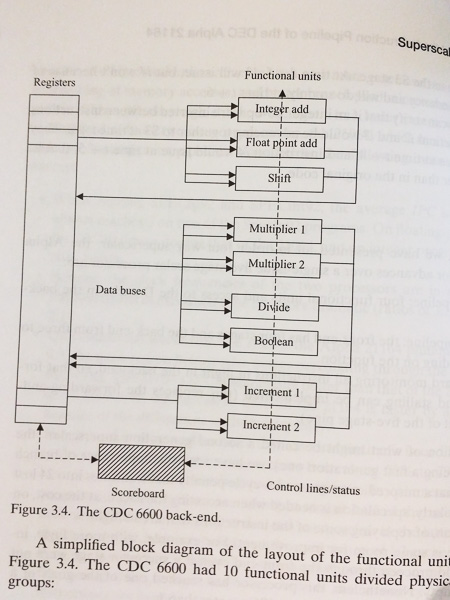 Экскурсия по Музею Истории Компьютеров в Калифорнии, с пользой для разработки. Часть 1. ENIAC, Stretch, CDC6600, IBM-360 - 4