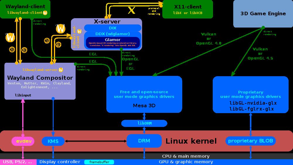 Идеальная ОС: переосмысление операционных систем для десктопа - 15