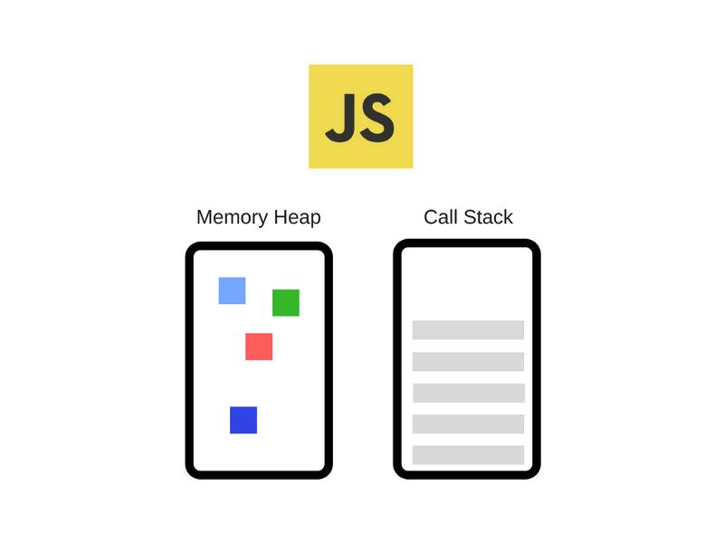 Как работает JS: обзор движка, механизмов времени выполнения, стека вызовов - 2