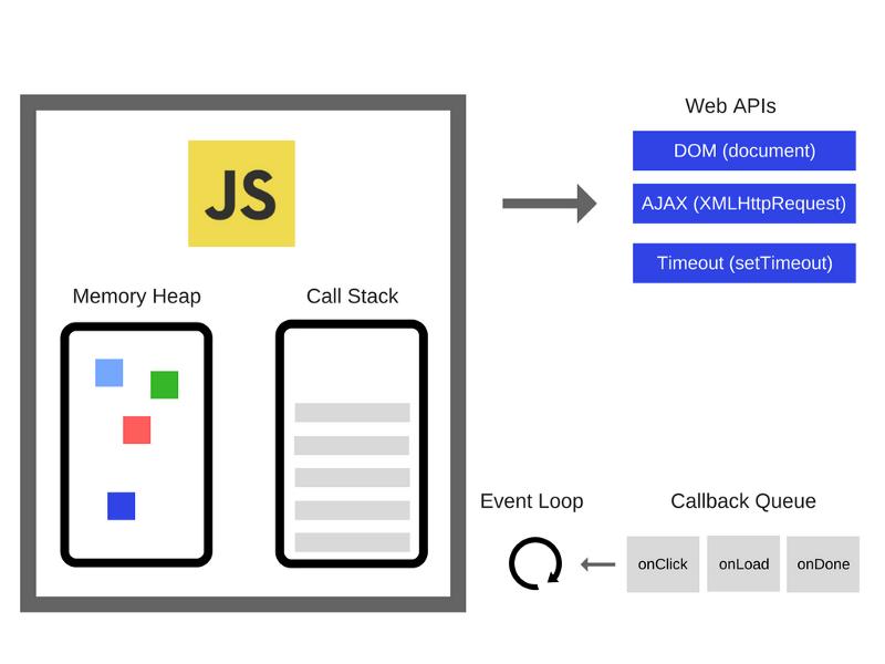 Как работает JS: обзор движка, механизмов времени выполнения, стека вызовов - 3